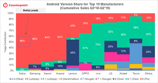Android Version Share for Top 10 manufacturers